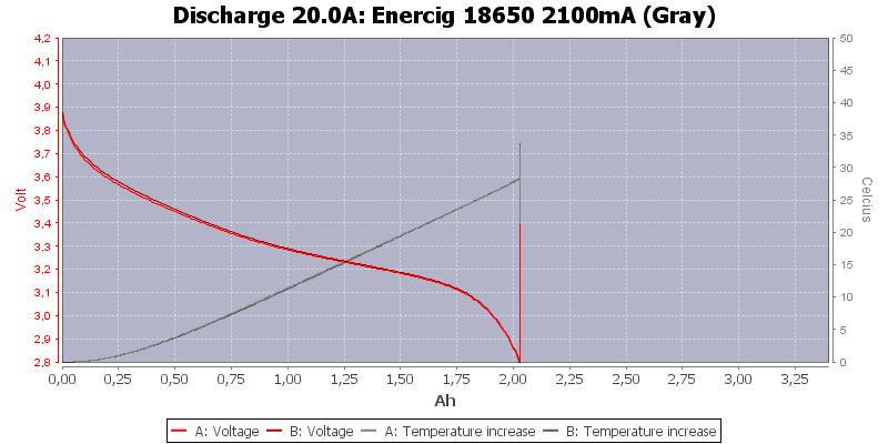 Enercig%2018650%202100mA%20(Gray)-Temp-20.0