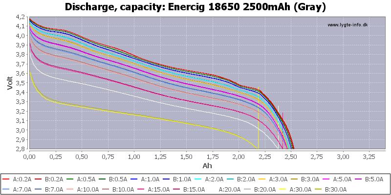 Enercig%2018650%202500mAh%20(Gray)-Capacity