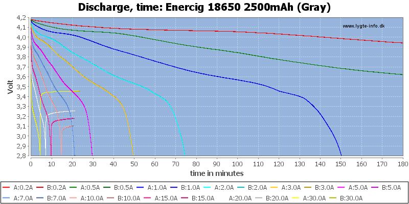 Enercig%2018650%202500mAh%20(Gray)-CapacityTime