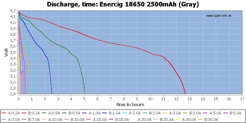 Enercig%2018650%202500mAh%20(Gray)-CapacityTimeHours