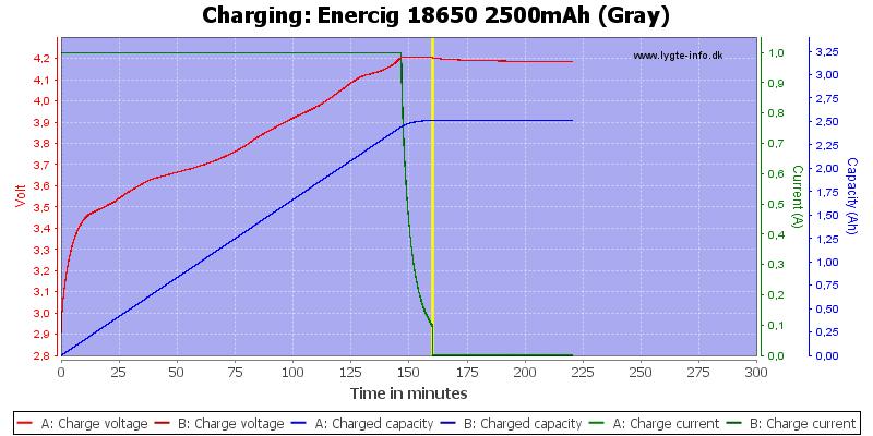 Enercig%2018650%202500mAh%20(Gray)-Charge
