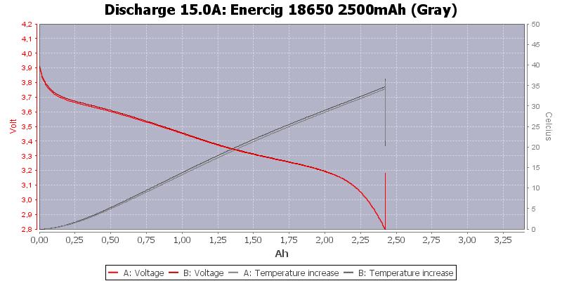Enercig%2018650%202500mAh%20(Gray)-Temp-15.0