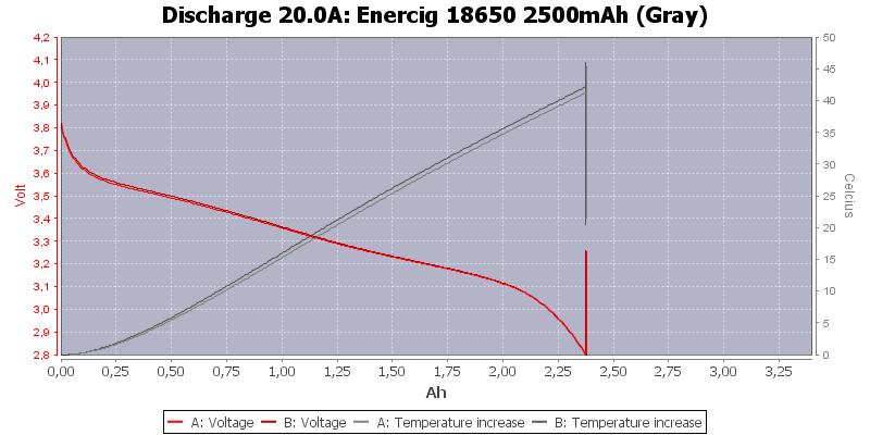 Enercig%2018650%202500mAh%20(Gray)-Temp-20.0