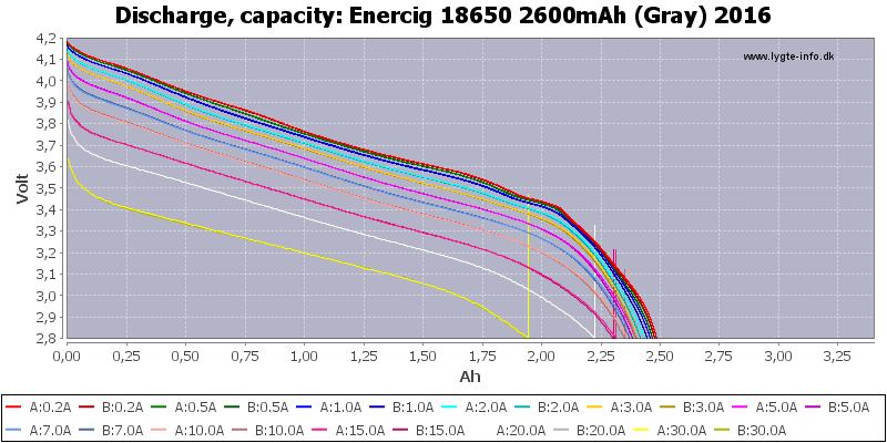 Enercig%2018650%202600mAh%20(Gray)%202016-Capacity