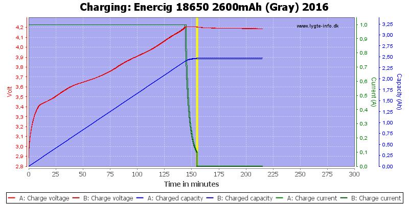 Enercig%2018650%202600mAh%20(Gray)%202016-Charge