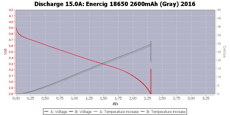 Enercig%2018650%202600mAh%20(Gray)%202016-Temp-15.0