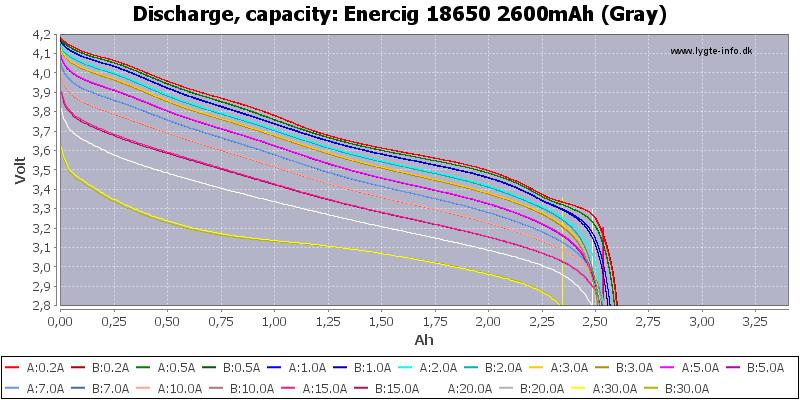 Enercig%2018650%202600mAh%20(Gray)-Capacity