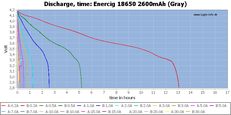 Enercig%2018650%202600mAh%20(Gray)-CapacityTimeHours