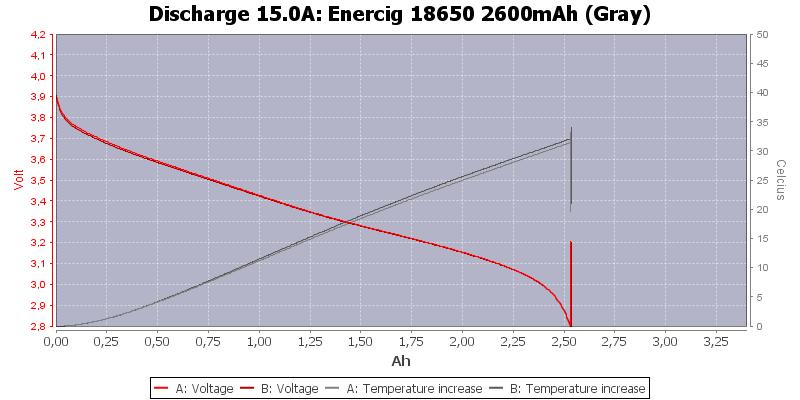 Enercig%2018650%202600mAh%20(Gray)-Temp-15.0