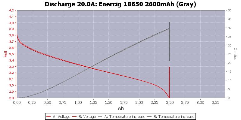 Enercig%2018650%202600mAh%20(Gray)-Temp-20.0