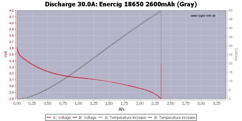 Enercig%2018650%202600mAh%20(Gray)-Temp-30.0