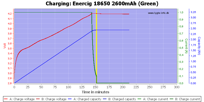 Enercig%2018650%202600mAh%20(Green)-Charge