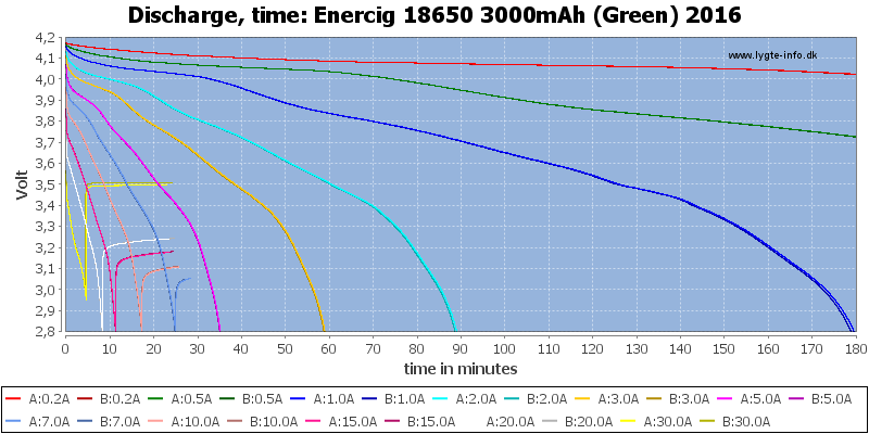 Enercig%2018650%203000mAh%20(Green)%202016-CapacityTime