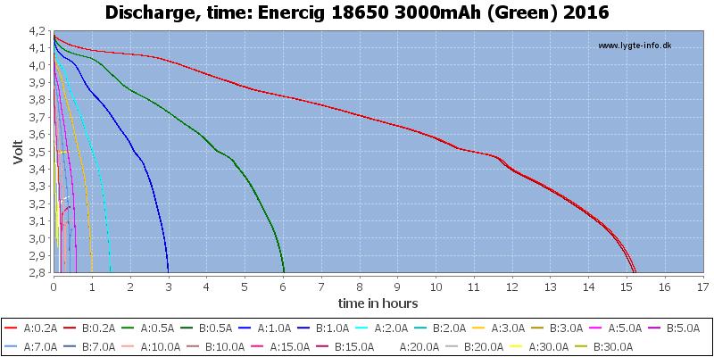 Enercig%2018650%203000mAh%20(Green)%202016-CapacityTimeHours