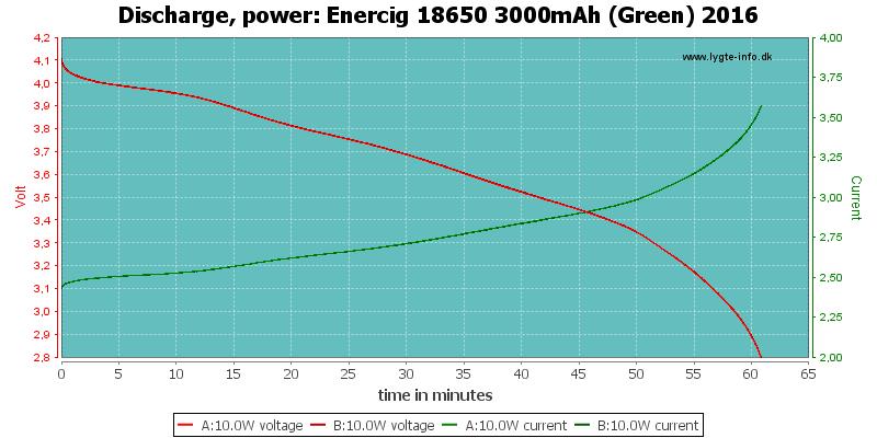 Enercig%2018650%203000mAh%20(Green)%202016-PowerLoadTime