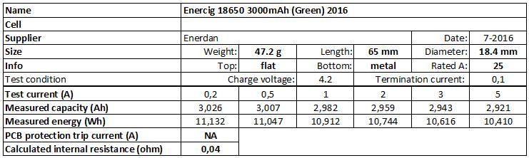 Enercig%2018650%203000mAh%20(Green)%202016-info