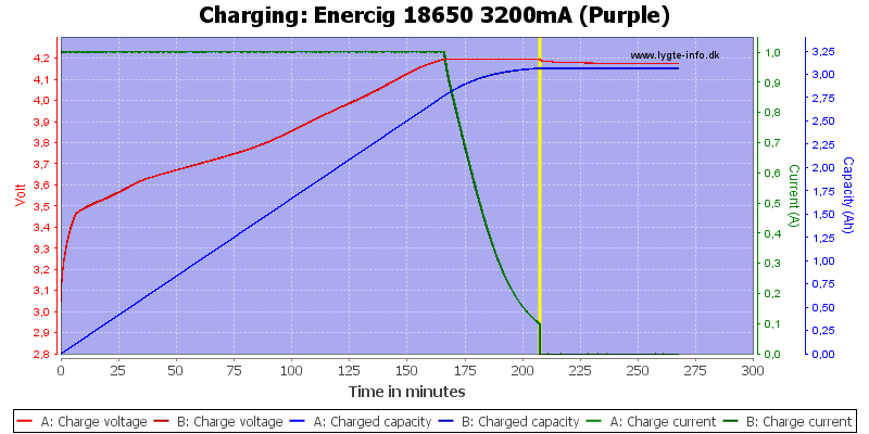 Enercig%2018650%203200mA%20(Purple)-Charge