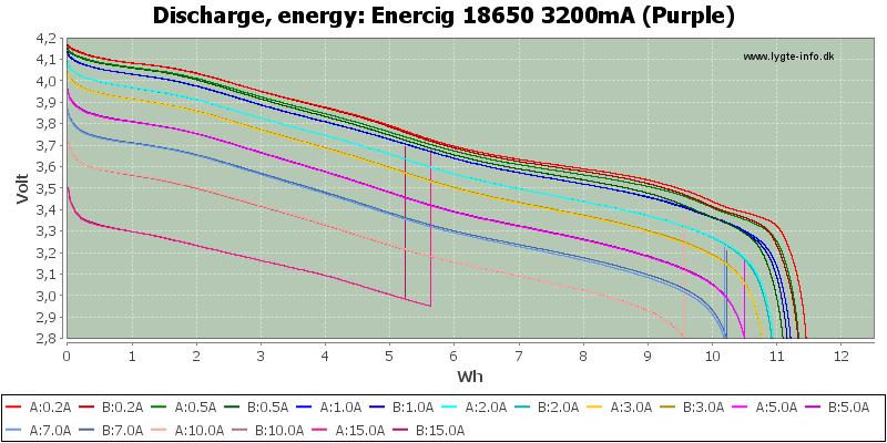 Enercig%2018650%203200mA%20(Purple)-Energy