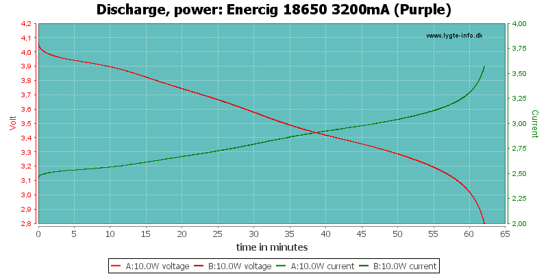 Enercig%2018650%203200mA%20(Purple)-PowerLoadTime