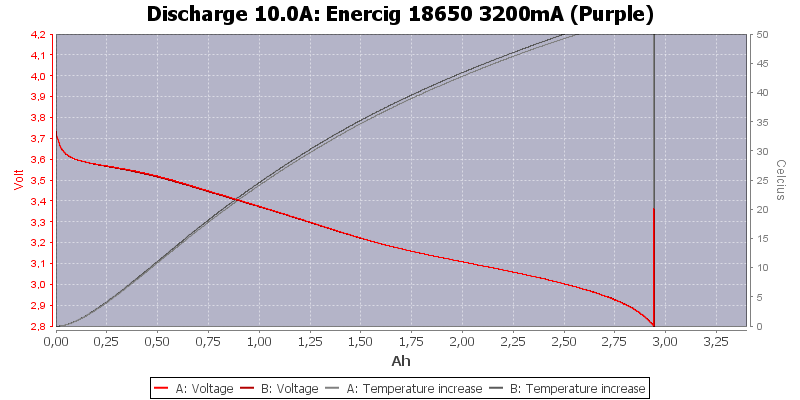 Enercig%2018650%203200mA%20(Purple)-Temp-10.0