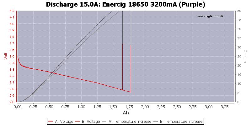 Enercig%2018650%203200mA%20(Purple)-Temp-15.0