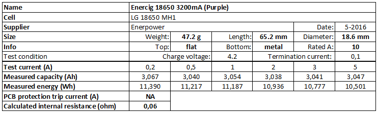 Enercig%2018650%203200mA%20(Purple)-info