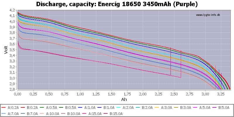 Enercig%2018650%203450mAh%20(Purple)-Capacity