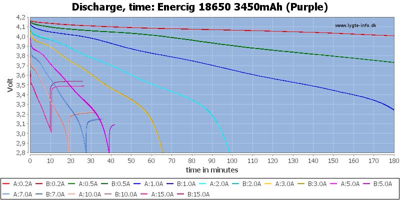 Enercig%2018650%203450mAh%20(Purple)-CapacityTime