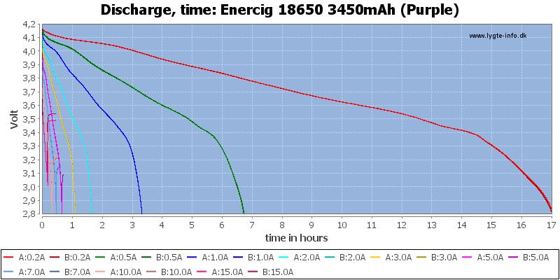 Enercig%2018650%203450mAh%20(Purple)-CapacityTimeHours