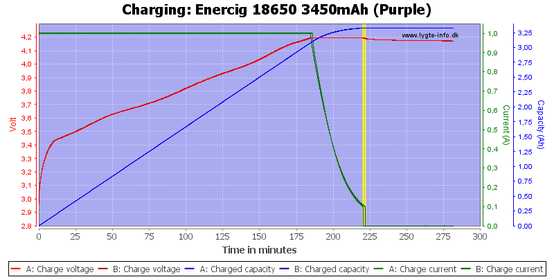 Enercig%2018650%203450mAh%20(Purple)-Charge