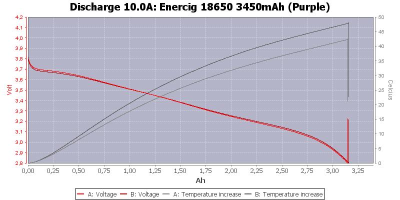 Enercig%2018650%203450mAh%20(Purple)-Temp-10.0