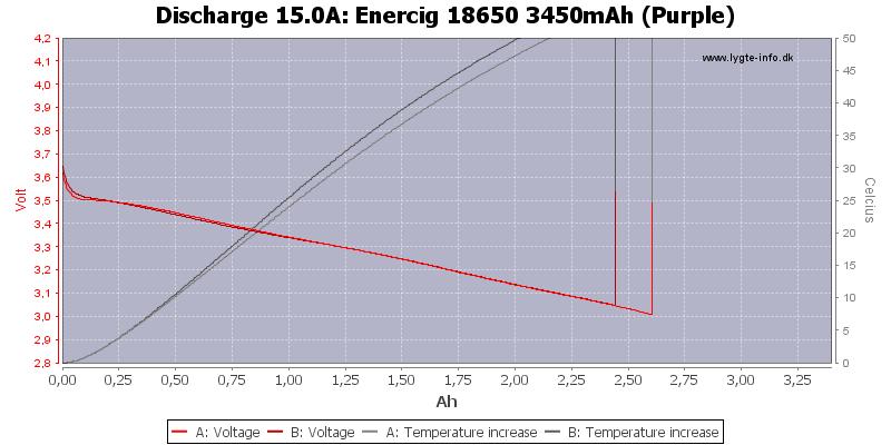Enercig%2018650%203450mAh%20(Purple)-Temp-15.0