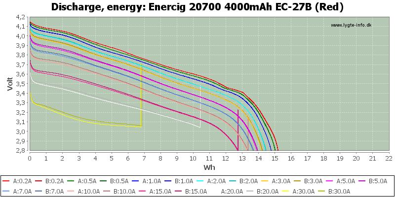 Enercig%2020700%204000mAh%20EC-27B%20(Red)-Energy
