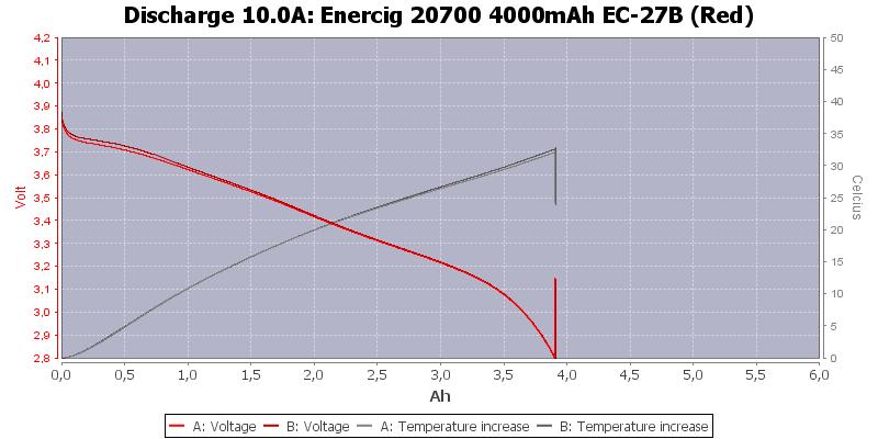 Enercig%2020700%204000mAh%20EC-27B%20(Red)-Temp-10.0