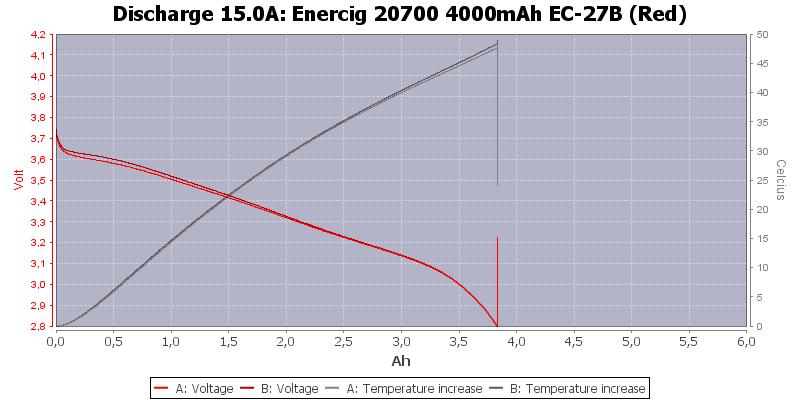 Enercig%2020700%204000mAh%20EC-27B%20(Red)-Temp-15.0
