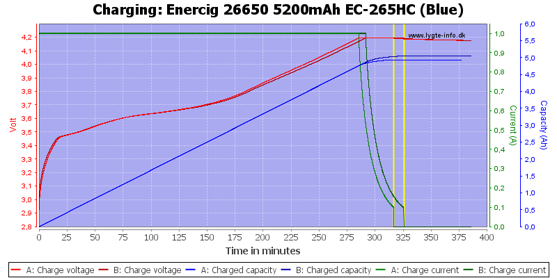Enercig%2026650%205200mAh%20EC-265HC%20(Blue)-Charge