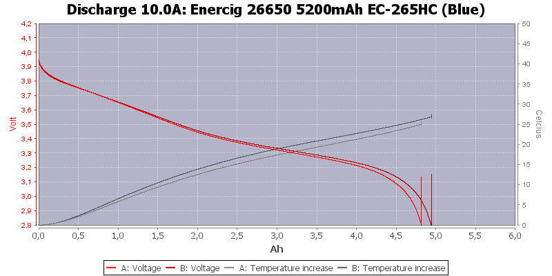 Enercig%2026650%205200mAh%20EC-265HC%20(Blue)-Temp-10.0