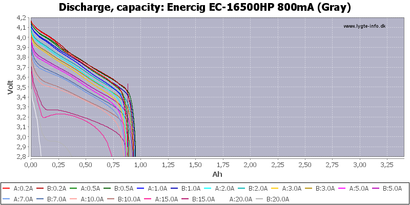 Enercig%20EC-16500HP%20800mA%20(Gray)-Capacity