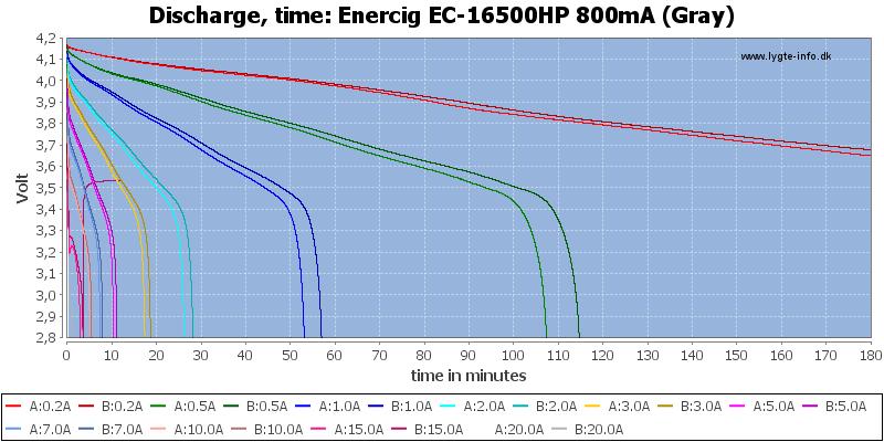 Enercig%20EC-16500HP%20800mA%20(Gray)-CapacityTime