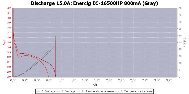 Enercig%20EC-16500HP%20800mA%20(Gray)-Temp-15.0