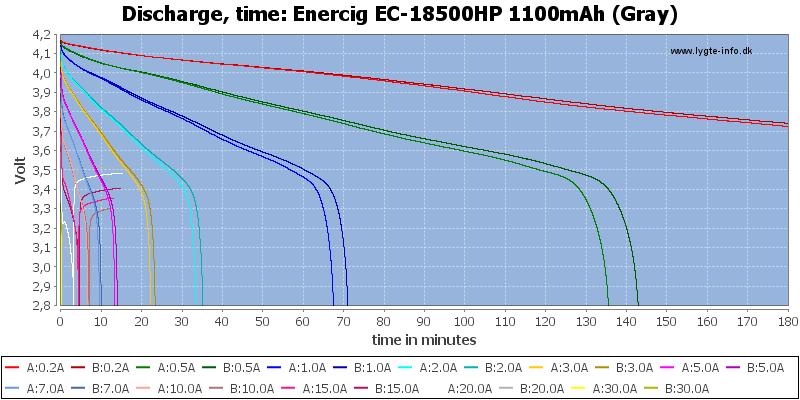 Enercig%20EC-18500HP%201100mAh%20(Gray)-CapacityTime