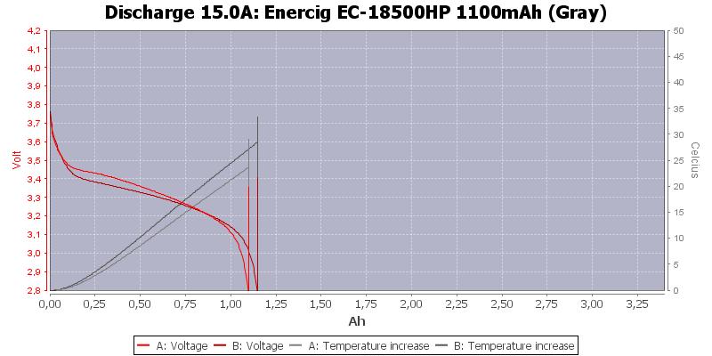 Enercig%20EC-18500HP%201100mAh%20(Gray)-Temp-15.0