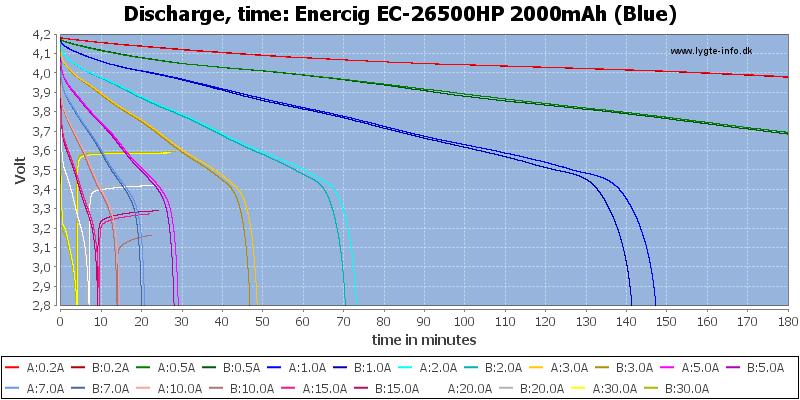 Enercig%20EC-26500HP%202000mAh%20(Blue)-CapacityTime