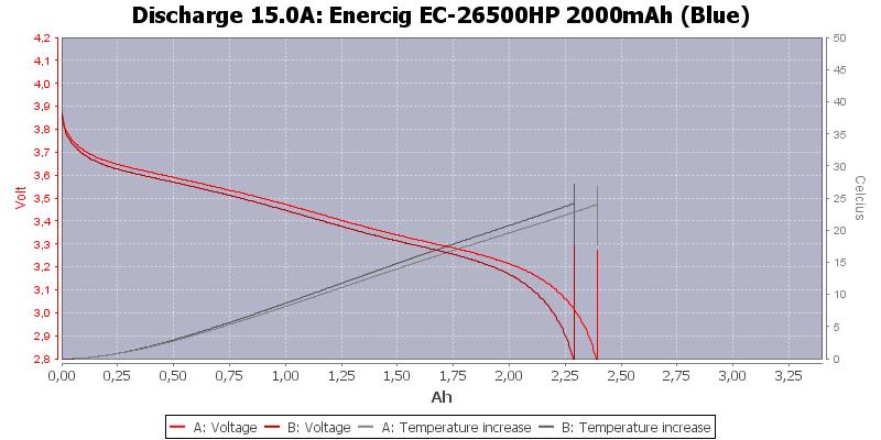 Enercig%20EC-26500HP%202000mAh%20(Blue)-Temp-15.0