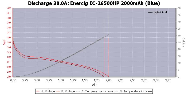 Enercig%20EC-26500HP%202000mAh%20(Blue)-Temp-30.0