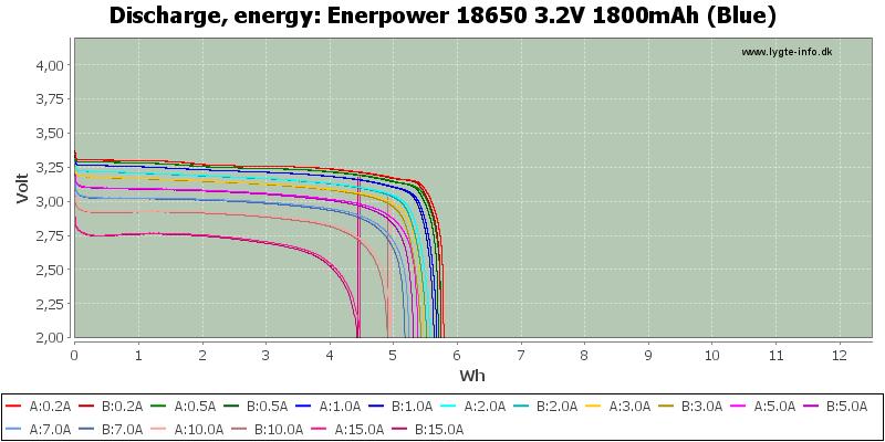 Enerpower%2018650%203.2V%201800mAh%20(Blue)-Energy