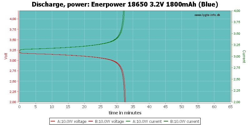 Enerpower%2018650%203.2V%201800mAh%20(Blue)-PowerLoadTime