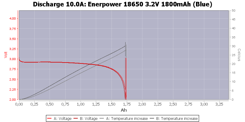 Enerpower%2018650%203.2V%201800mAh%20(Blue)-Temp-10.0
