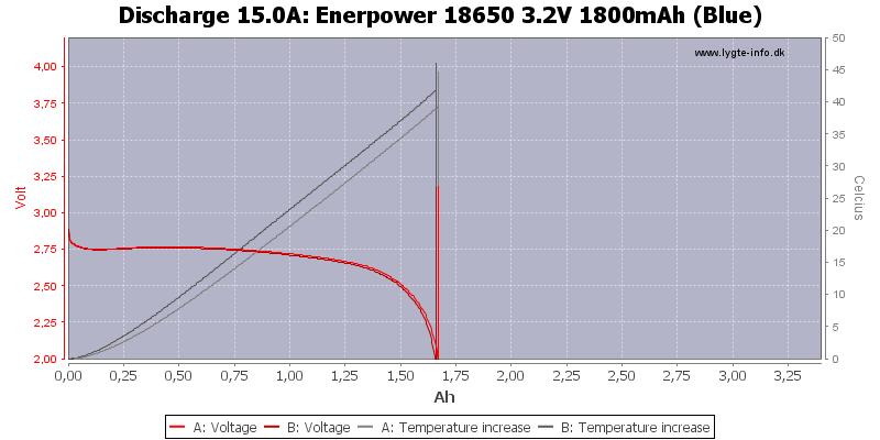 Enerpower%2018650%203.2V%201800mAh%20(Blue)-Temp-15.0