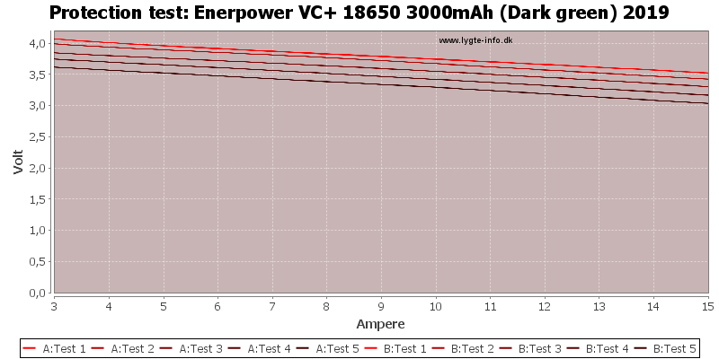 Enerpower%20VC+%2018650%203000mAh%20(Dark%20green)%202019-TripCurrent